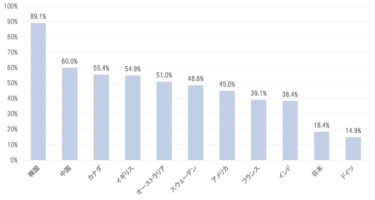 国別のキャッシュレス普及率比較