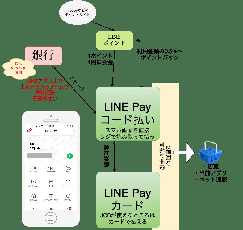 LINE Payのざっくり説明