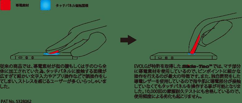 EVOLGのSlide Tec
