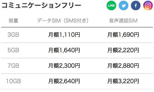 LINEモバイル「コミュニケーションフリー3GB」